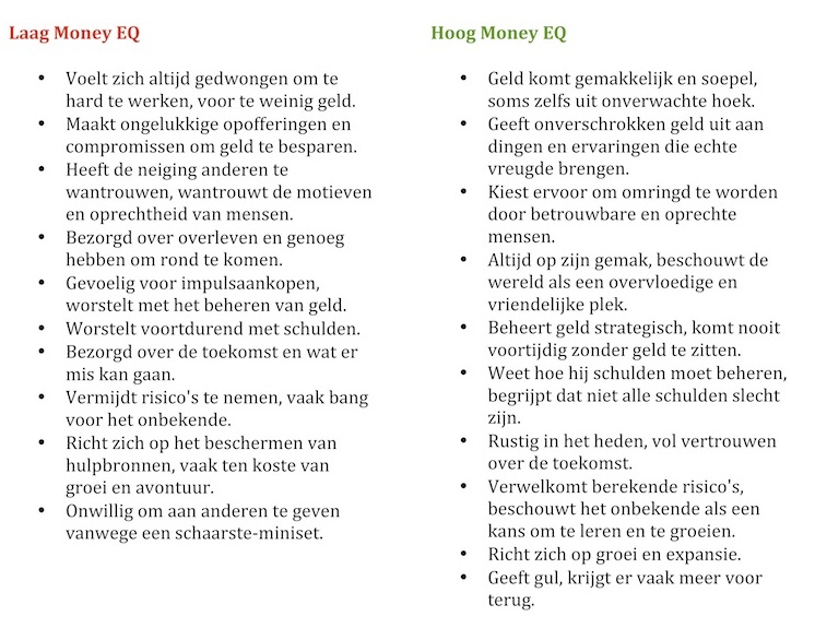 Laag en hoog Money EQ